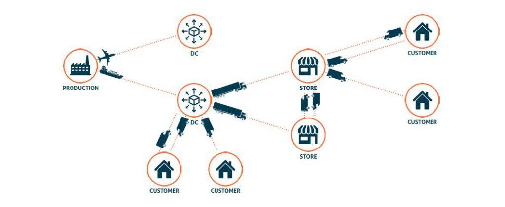 Vereenvoudigd overzicht van een omnichannel-toeleveringsketen voor de detailhandel