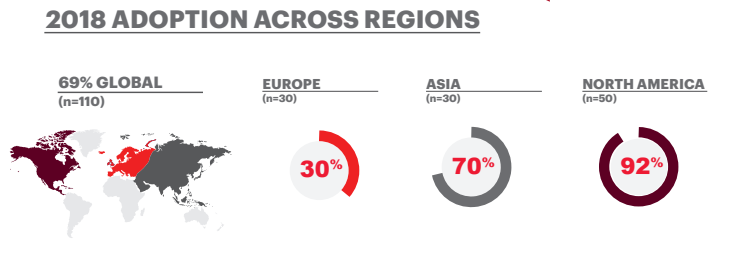 Abbildung 1 – Quelle: Accenture Strategy, Transforming Modern Retail, 2018